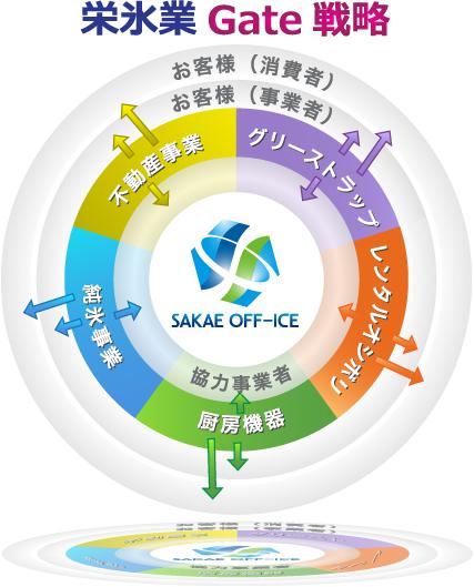 gate戦略図